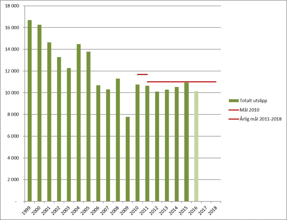 SO2-utslipp 1999-2016